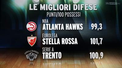"Basket Room ""dà i numeri"": Dolomiti Energia difesa top in A"