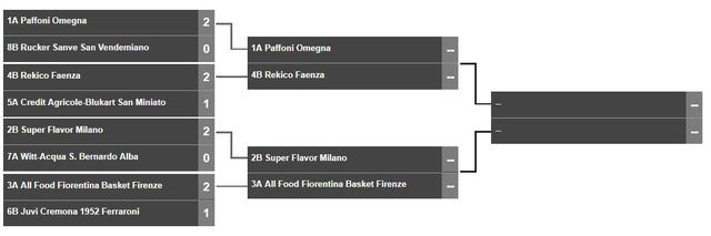 Calendario Playoff Serie A2 Basket.Calendario Semifinali Playoff 2019